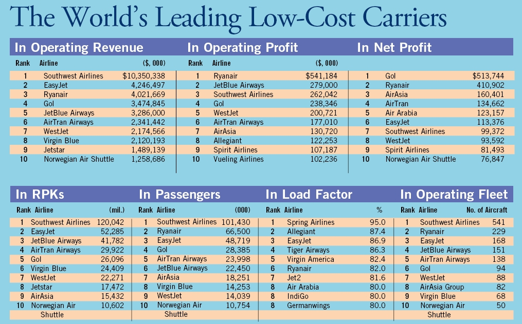 low cost airlines Here are the 10 best airlines in the world if you are looking for a cheap flight this year airasia, norwegian air, and jetblue lead the way.