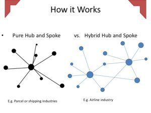 Airline Business Model_Hub and Spoke
