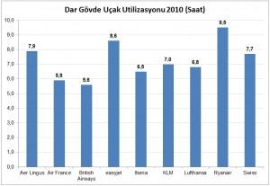 Dar_Govde_Ucak_Utilizasyon_2010