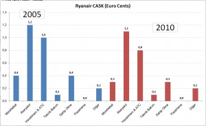 Ryanair_cask