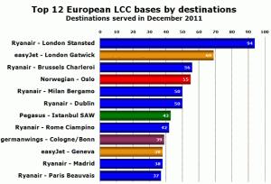 Avrupa_DMT_destinasyon_sayisi