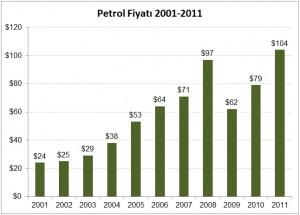 Petrol_Fiyati_2001_2011
