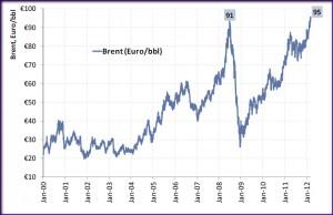 Petrol_Brent_Euro_2000-2012