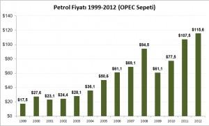 Petrol_fiyatı_1999_2012_opec