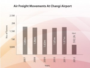 Changi_air_cargo_apr2012