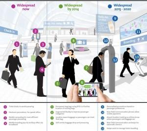 Amadeus-Navigating-the-Airport-Of-Tomorrow