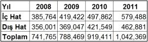 DHMI_istatistik_ucak_havayolu_2011