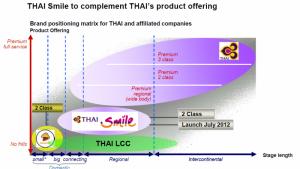 THAI_airways_Brand_Matrix