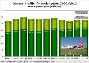 Qantas_2002-2012_anna.aero