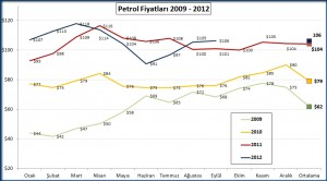 Petrol_fiyati_2009_2012