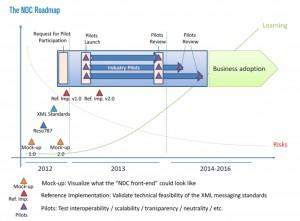 IATA_NDC_roadmap