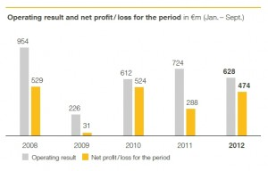 Lufthansa_profit_2008_2012