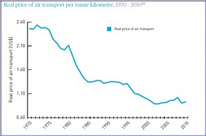 Real Price of air transport 1970-2010