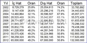 Turkiye_havayolu_yolcu_2002-2012_havayolu101