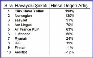 Havayolu_hisse_2012