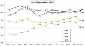 Petrol 2009-2012
