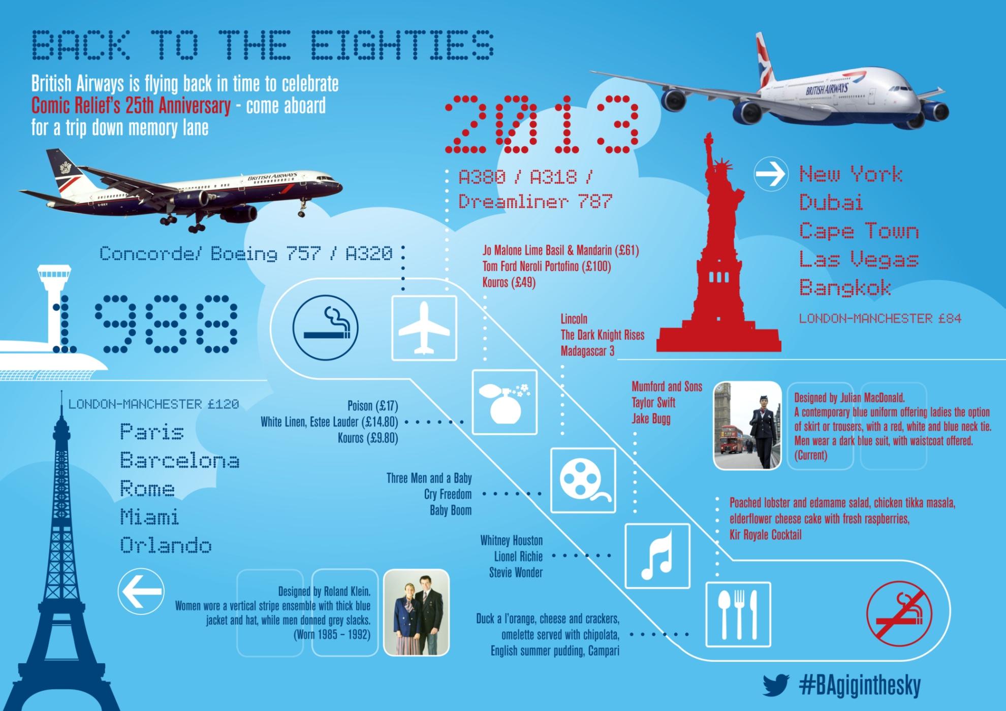 British Airways_1980s_infographic_2013