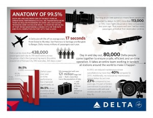 Delta Air Lines_2012_infographic