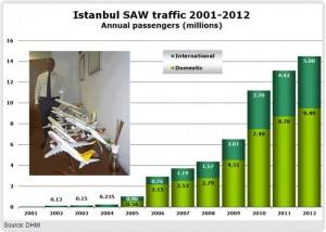 Istanbul_SAW_yolcu sayısı