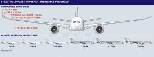 Boeing 777_wingspan
