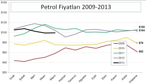 Petrol_fiyat_2009-2013