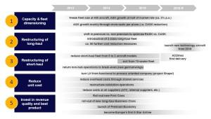 Lufthansa 2016 strategy