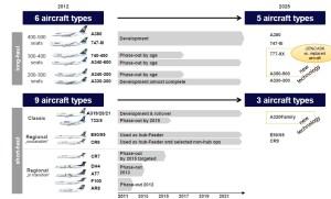 Lufthansa fleet 2025