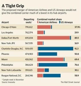 American Airlines_US Airways_market share_hub airports_Nov 2013