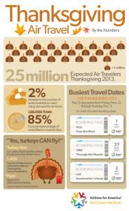 ThanksgivingTravelbytheNumbers