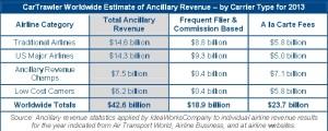 Ancillary Revenue_2013_ideaworks