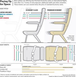 Economy Class Seat vs Premium Class Seat