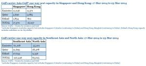 Seat Capacity_Singapore_Asia_Emirates_Qatar_Etihad