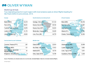 World Cup_Sao Paulo_airline market_002