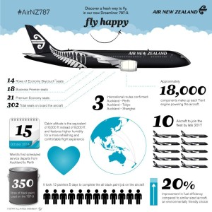 Air New Zealand - Boeing 787-9 - Infographic