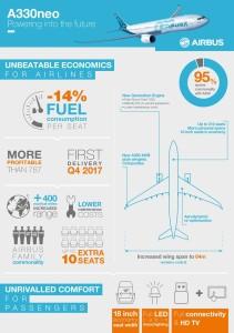 Airbus A330neo - infografik