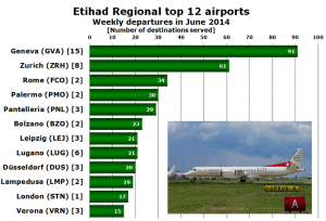 Etihad Regional_June 2014