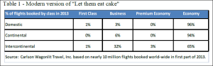 Flights booked by class_2013 first half_CWT