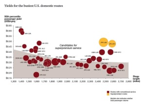 Yields for the Busiest US Domestic Routes