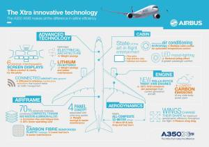 Airbus A350_new technology aircraft