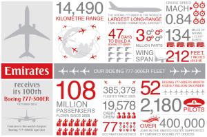 Emirates_Boeing 777-300ER_infographic