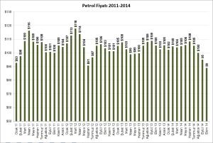 Petrol 2011-2014