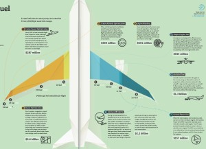 APEX_airline industry_Fending for fuel_Dec 2014