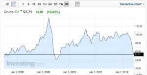 Ham Petrol_Crude Oil_Fiyat_Price_Dec 2014