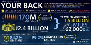 Delta Air Lines_2014_performance_infographic