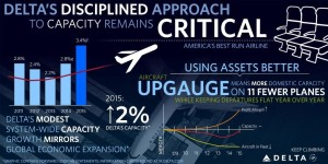 Delta Air Lines_2014_performance_infographic_002