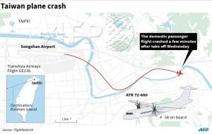 Flight Track_Transasia_Flight GE235_crash_Taipei_ATR 72_Feb 2015