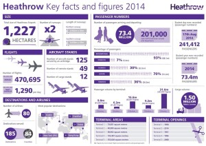 London Heathrow Key Facts Figures 2014 infographic