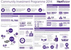 Londra Heathrow_Community Investment Programme 2014