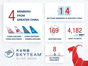 Skyteam_China_airline members_infographic