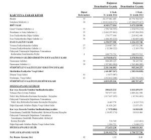THY_bilanco_mali durum_kar_2014